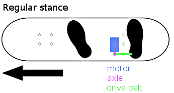 motor placement
